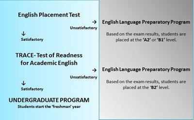English Placement Test | Kütüphane